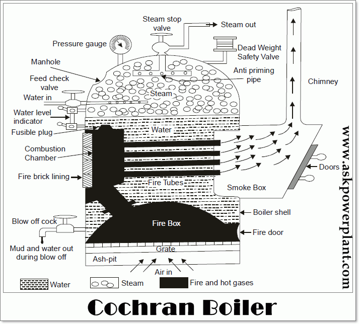 Cochran boiler Working ,Advantages and Disadvantages - ASKPOWERPLANT